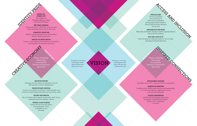 Vision. Click to enlarge