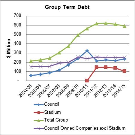 Group Term Debt AP 2016