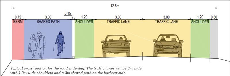 Peninsula connection road illustration.