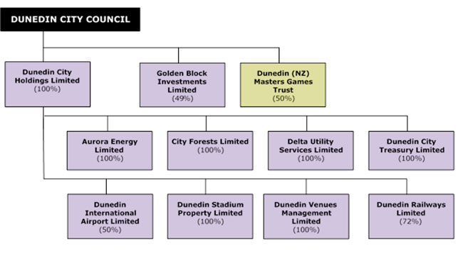 Current structure and ownership of the CCOs