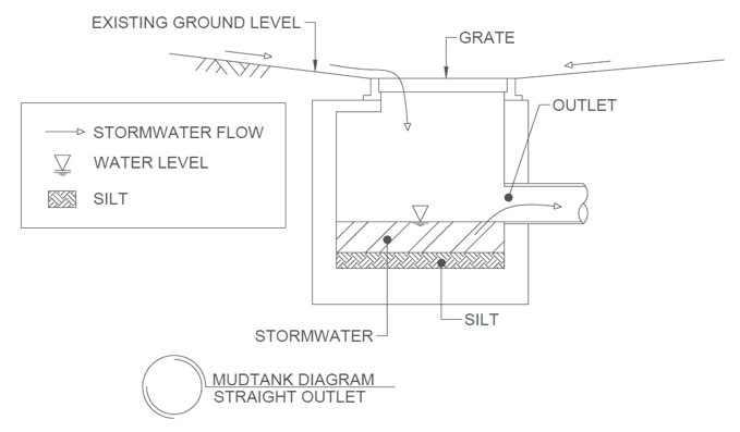 mudtank diagram straight outlet