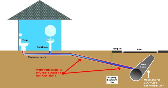 Wastewater drainage diagram.