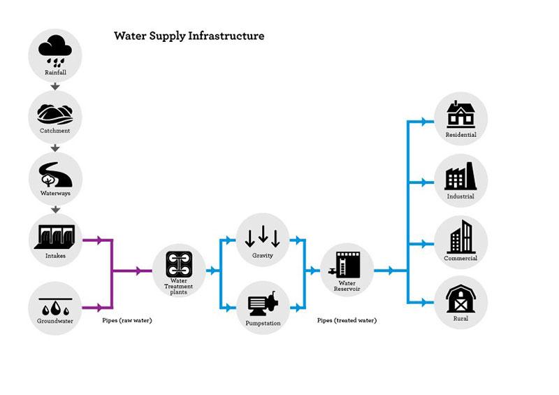 Water supply infrastructure diagram