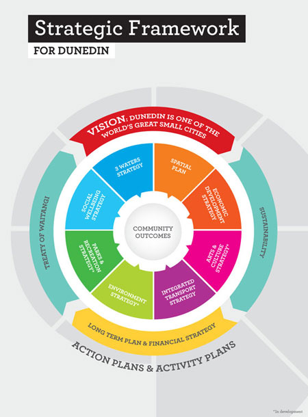 Strategic Framework diagram