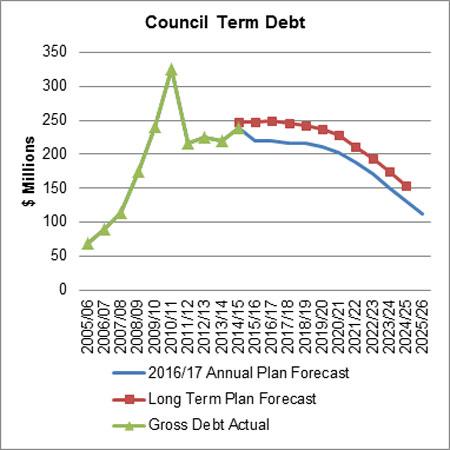 Council Term Debt AP 2016