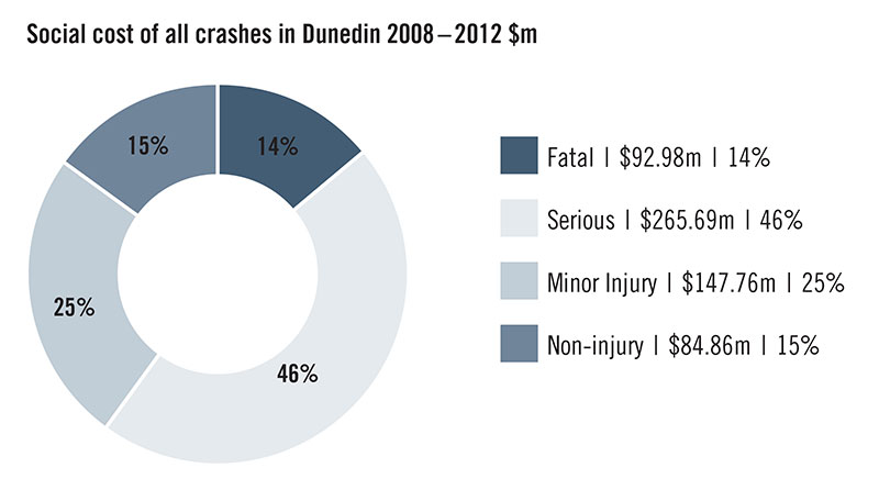 Figure 3. Social cost of all crashes in Dunedin from 2008 – 2012.