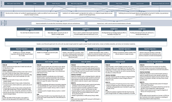 4. Strategic Approach – Overview, click to enlarge.