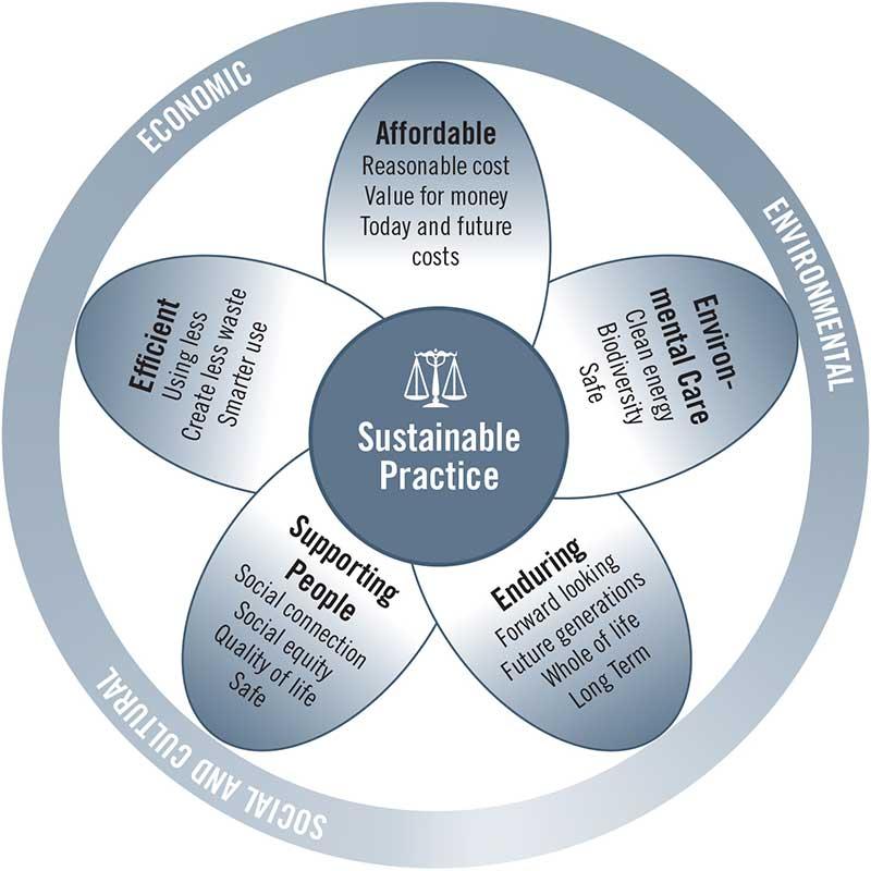 Figure 1. DCC Sustainable Practice Model