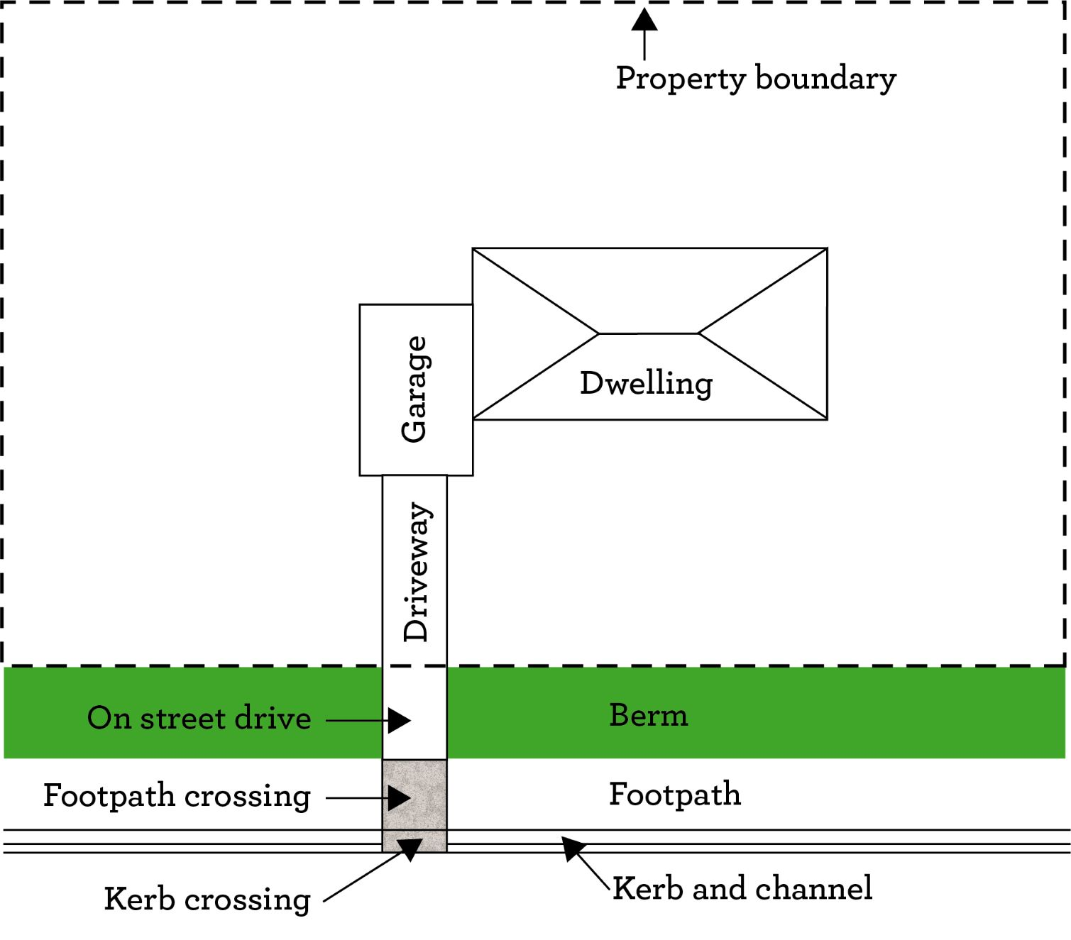 Diagram of a vehicle crossing